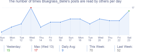 How many times Bluegrass_Belle's posts are read daily