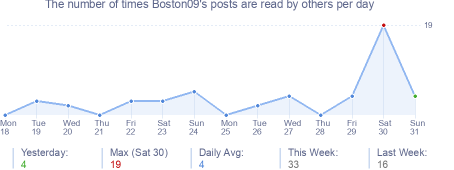 How many times Boston09's posts are read daily