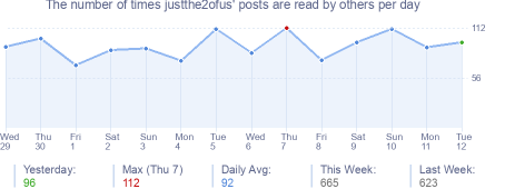 How many times justthe2ofus's posts are read daily