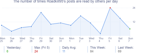 How many times Roadkill95's posts are read daily
