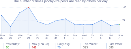 How many times jacoby23's posts are read daily