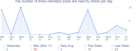 How many times nelmadj's posts are read daily