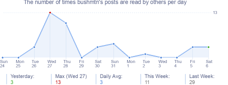 How many times bushmtn's posts are read daily