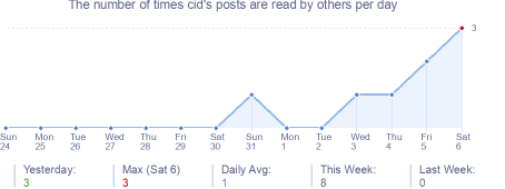 How many times cid's posts are read daily
