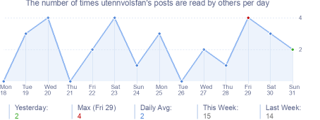 How many times utennvolsfan's posts are read daily