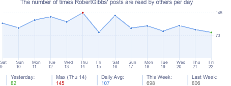 How many times RobertGibbs's posts are read daily