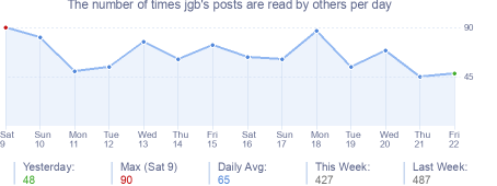 How many times jgb's posts are read daily