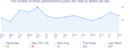How many times joetownmom's posts are read daily