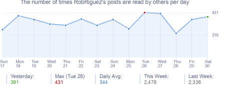 How many times RobRiguez's posts are read daily