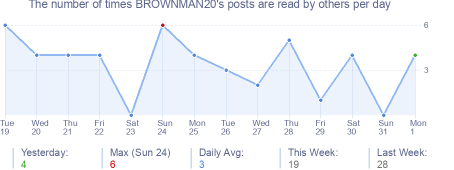 How many times BROWNMAN20's posts are read daily