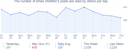 How many times ShellNic's posts are read daily
