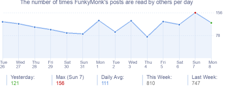 How many times FunkyMonk's posts are read daily