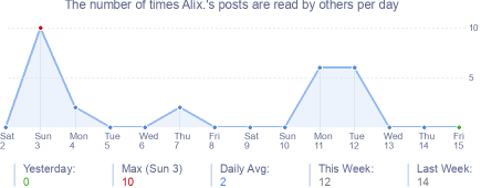 How many times Alix.'s posts are read daily