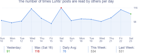 How many times Luhts's posts are read daily