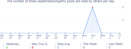 How many times septembersong49's posts are read daily