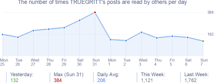 How many times TRUEGRITT's posts are read daily