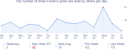 How many times t-town's posts are read daily