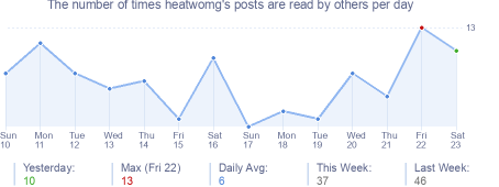 How many times heatwomg's posts are read daily