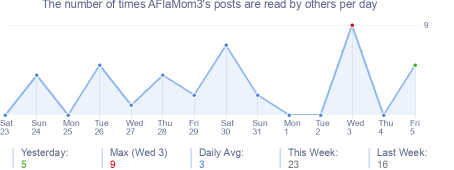 How many times AFlaMom3's posts are read daily