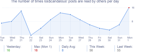 How many times los$candalous's posts are read daily