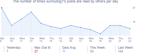 How many times sunnydog1's posts are read daily