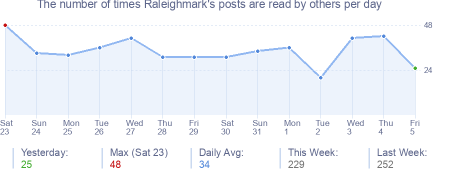 How many times Raleighmark's posts are read daily