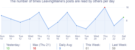 How many times LeavingMaine's posts are read daily