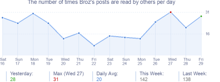 How many times Broz's posts are read daily