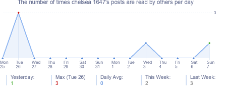 How many times chelsea 1647's posts are read daily