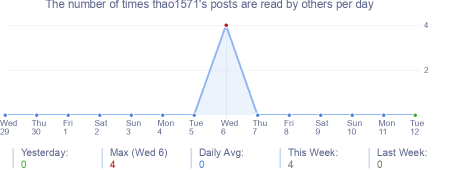How many times thao1571's posts are read daily