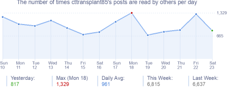 How many times cttransplant85's posts are read daily