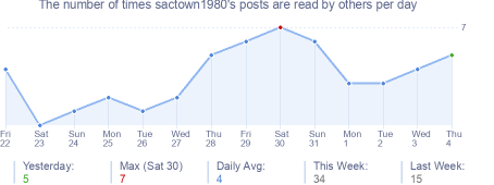 How many times sactown1980's posts are read daily