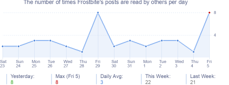 How many times Frostbite's posts are read daily