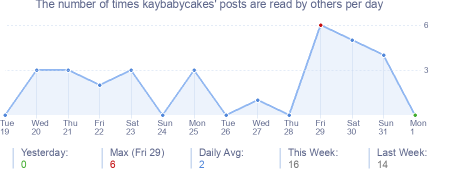 How many times kaybabycakes's posts are read daily