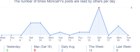 How many times MonicaFr's posts are read daily