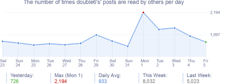 How many times double6's's posts are read daily