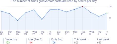How many times groovamos's posts are read daily