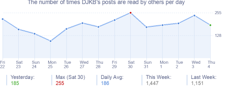 How many times DJKB's posts are read daily