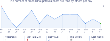How many times KPCupstate's posts are read daily