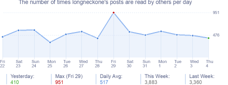 How many times longneckone's posts are read daily