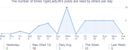 How many times TigerLady36's posts are read daily
