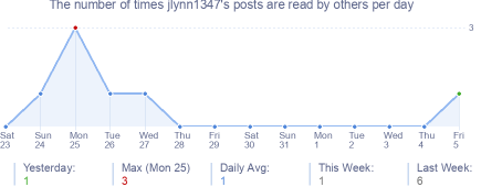 How many times jlynn1347's posts are read daily