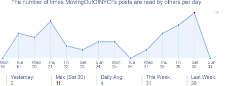 How many times MovingOutOfNYC!'s posts are read daily