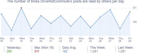 How many times DriveNotCommute's posts are read daily