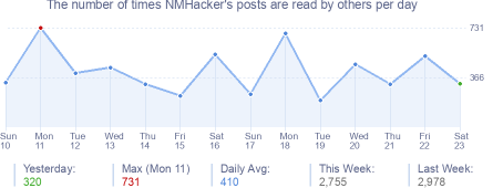 How many times NMHacker's posts are read daily
