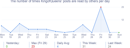 How many times KingofQueens's posts are read daily