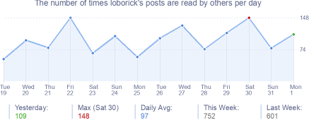 How many times loborick's posts are read daily