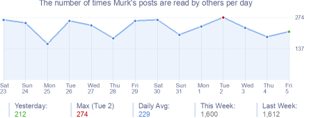 How many times Murk's posts are read daily