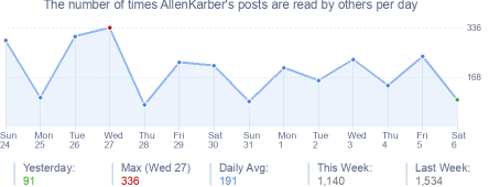 How many times AllenKarber's posts are read daily