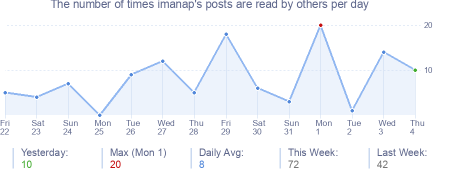 How many times imanap's posts are read daily